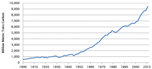 global_emissions_trends_2015-1